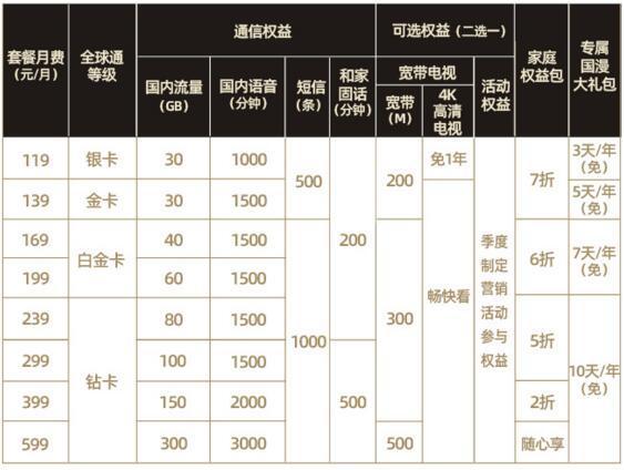 郴州移动119元(5G)全球通套餐