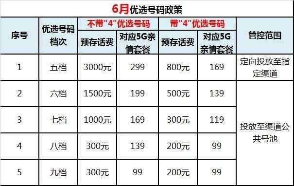 郴州移动靓号号码上户的规范管理2020.6.10