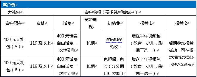 湖南郴州移动纯新增宽带电话400元礼包